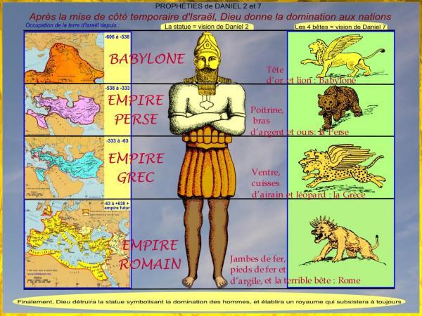 PROPHÉTIES de DANIEL 2 et 7