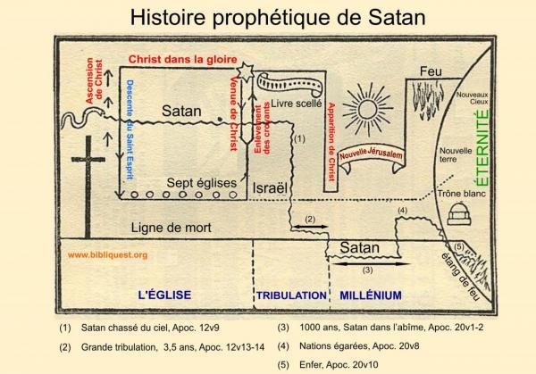 L'histoire prophetique de Satan